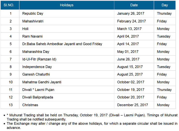 Bse Stock Market Holiday List 2017 when market closed