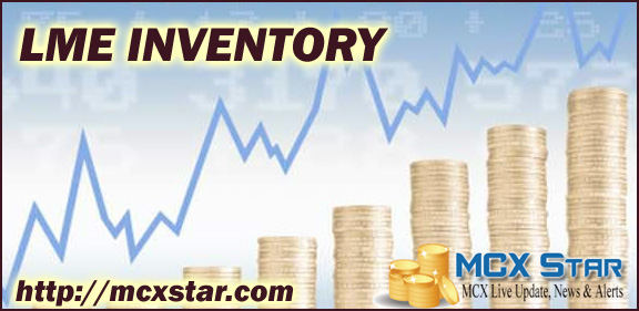 Lme Inventory LME Inventory Reports Contains Previous Day Closing Stock of Commodities
