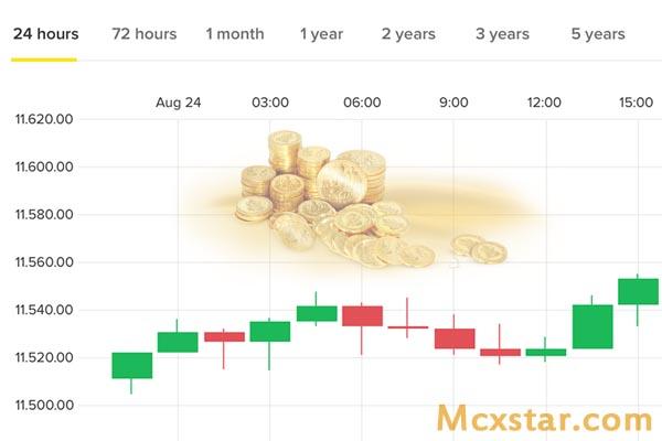 Live Mcx Gold Chart
